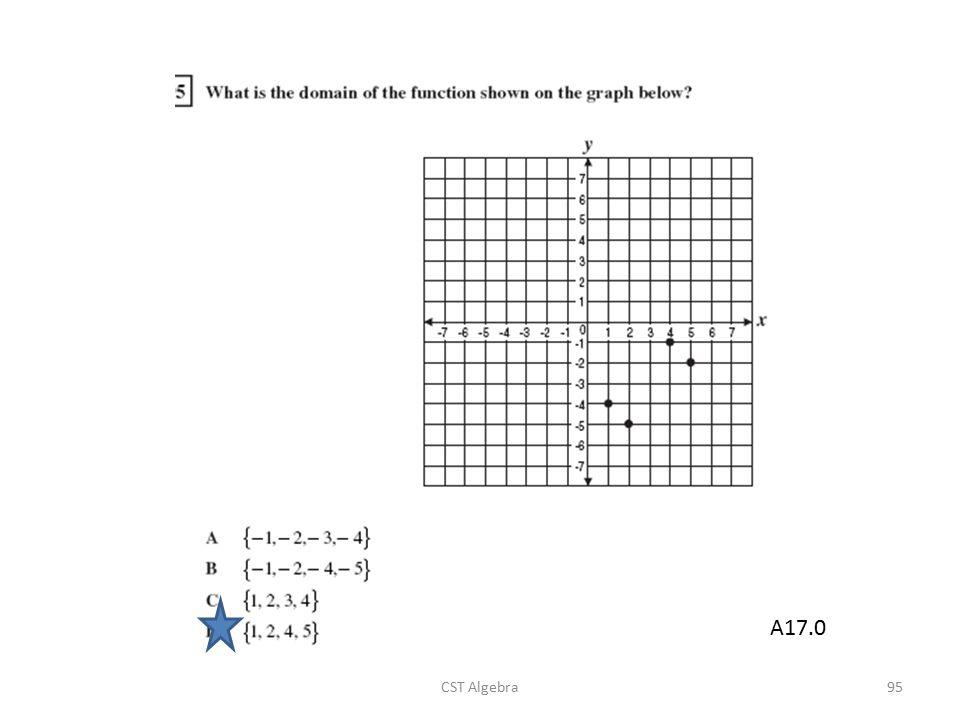 CST Algebra95 A17.0