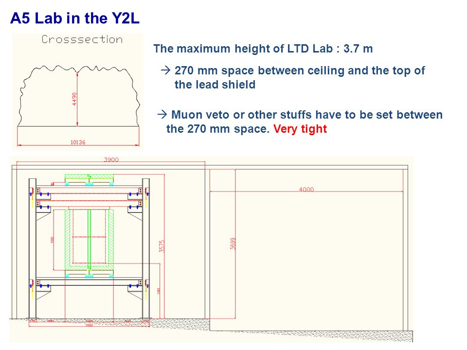 A5 Lab in the Y2L The maximum height of LTD Lab : 3.7 m  270 mm space between ceiling and the top of the lead shield  Muon veto or other stuffs have