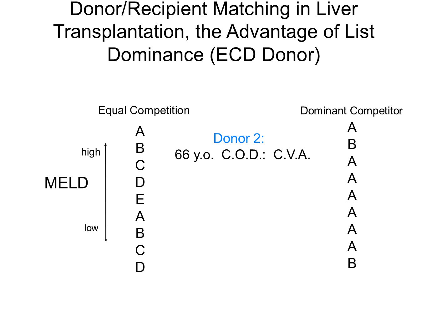 Donor/Recipient Matching in Liver Transplantation, the Advantage of List Dominance (ECD Donor) Donor 2: 66 y.o.