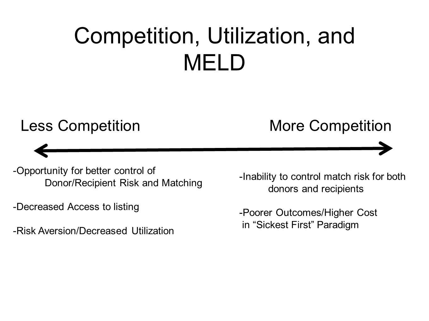 Competition, Utilization, and MELD Less CompetitionMore Competition -Opportunity for better control of Donor/Recipient Risk and Matching -Decreased Access to listing -Risk Aversion/Decreased Utilization -Inability to control match risk for both donors and recipients -Poorer Outcomes/Higher Cost in Sickest First Paradigm