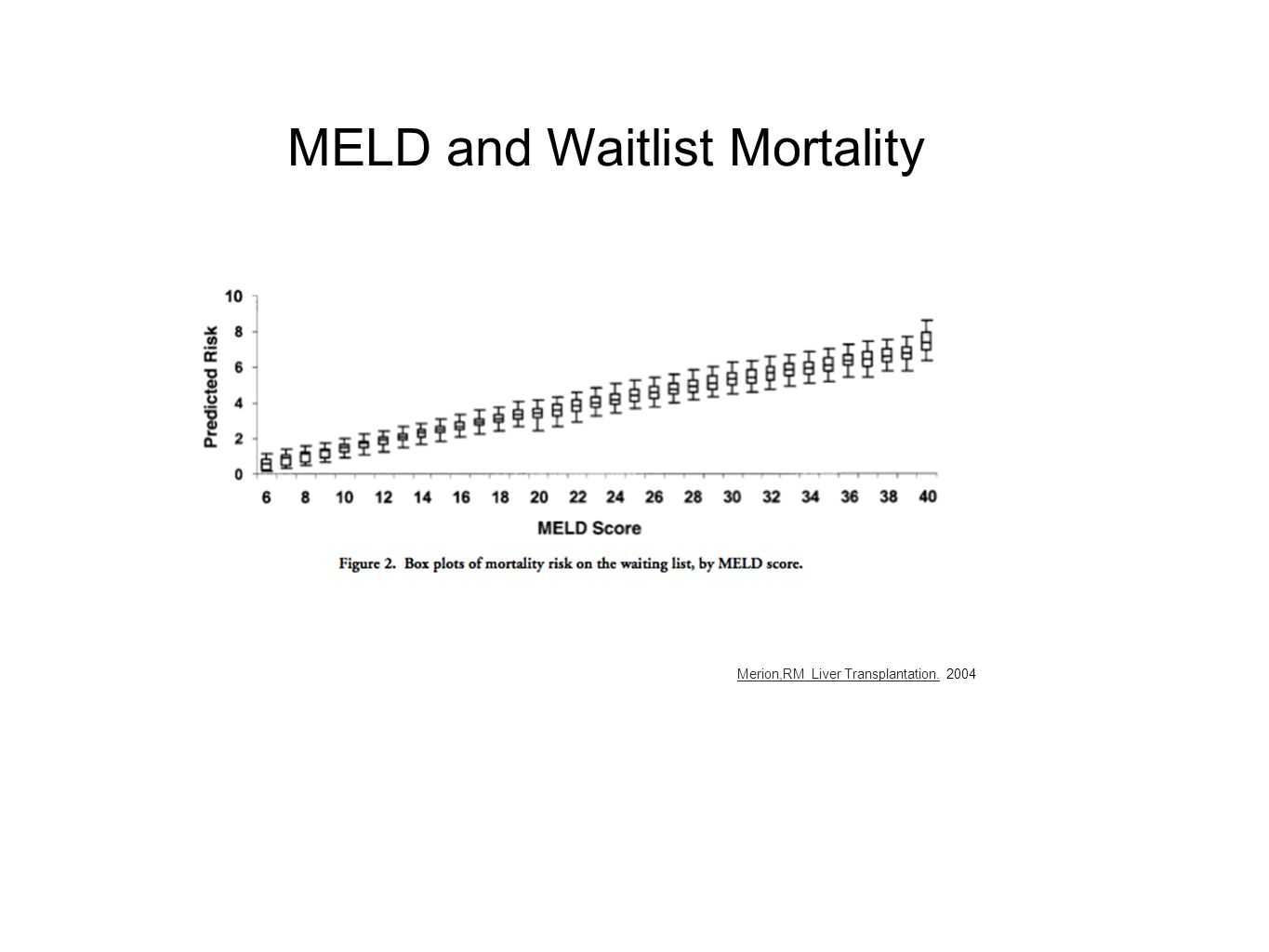 MELD and Waitlist Mortality Merion,RM Liver Transplantation. 2004