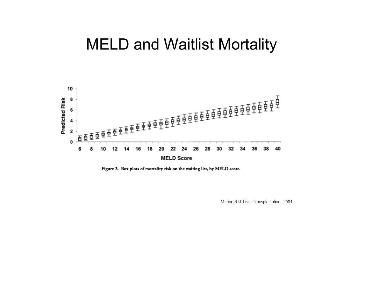 Prob > F <.0001* DRI vs. HHI Donor Risk and Competition