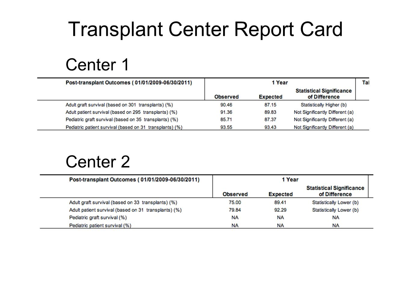 Distribution of Liver Transplant Centers The competitive environment for organs varies greatly at the local level.