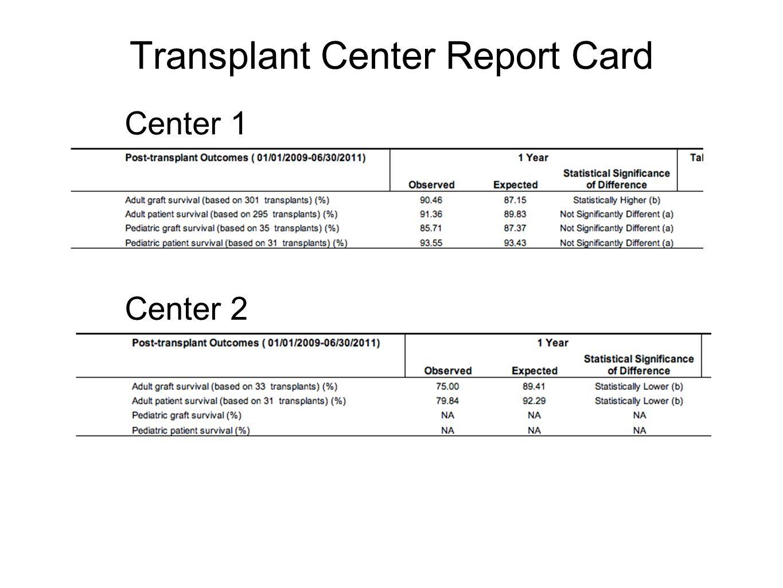 Waitlist/Transplants/Deaths by Year