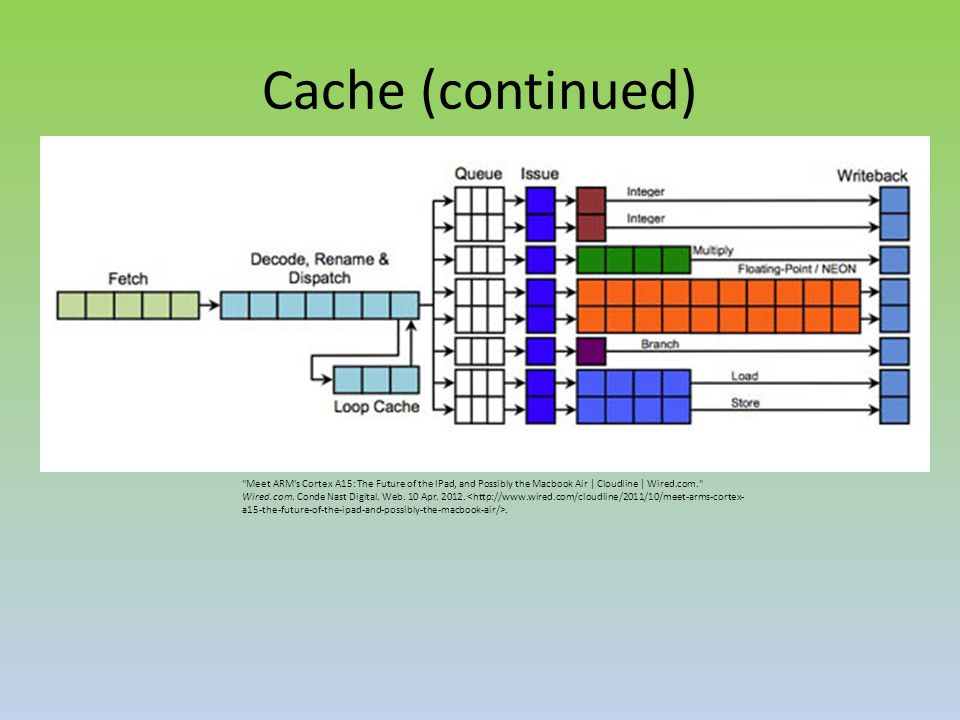 Cache (continued) Meet ARM s Cortex A15: The Future of the IPad, and Possibly the Macbook Air | Cloudline | Wired.com. Wired.com.