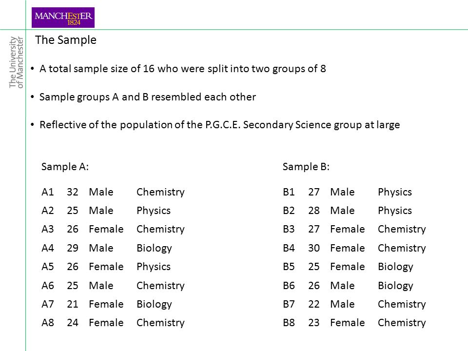 The Sample A total sample size of 16 who were split into two groups of 8 Sample groups A and B resembled each other Reflective of the population of the P.G.C.E.