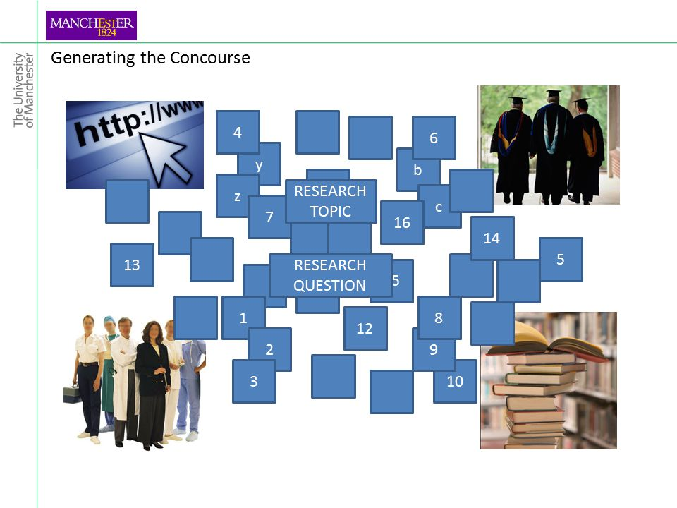 x y a b c z 1 2 310 9 8 4 5 6 7 11 12 13 14 15 16 RESEARCH TOPIC RESEARCH QUESTION Generating the Concourse