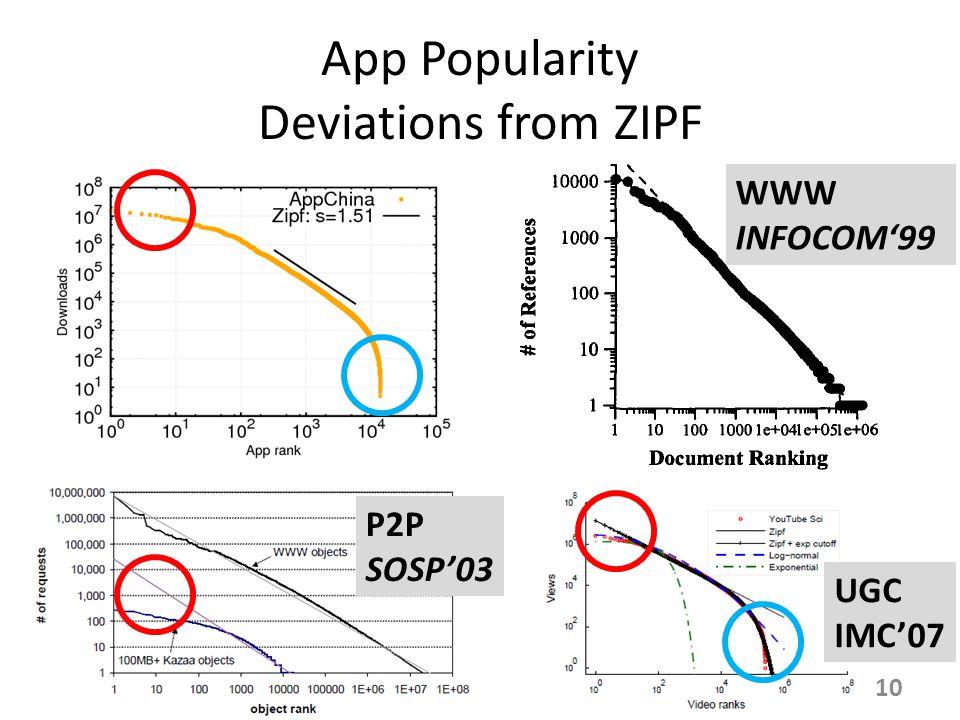 App Popularity Deviations from ZIPF WWW INFOCOM'99 P2P SOSP'03 UGC IMC'07 10