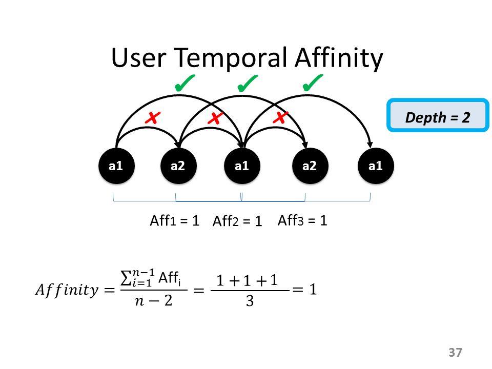 User Temporal Affinity a1 a2 a1 a2 a1 x Aff 1 = 1 ✔ 37 x Aff 2 = 1 ✔ x Aff 3 = 1 ✔ Depth = 2