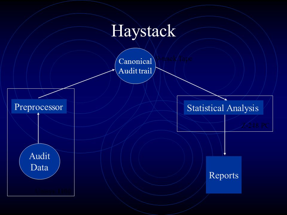 Haystack Audit Data Preprocessor Canonical Audit trail Statistical Analysis Reports Unisys 1100 Z-248 PC 9-track Tape