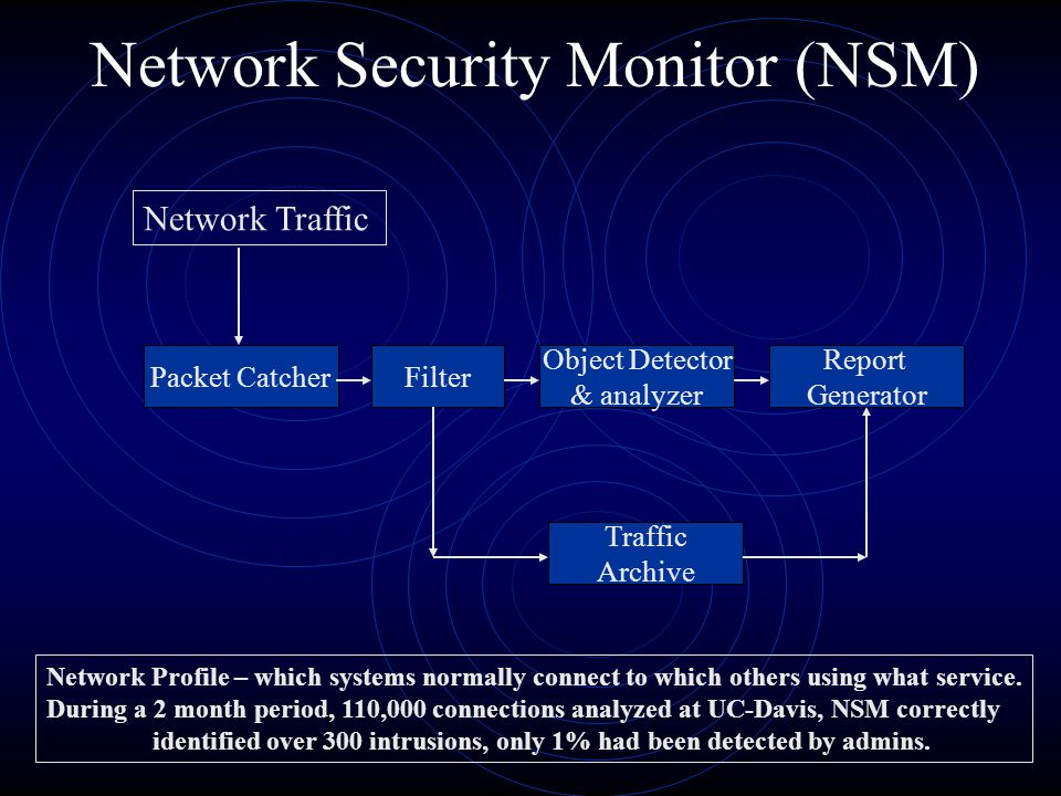 Network Security Monitor (NSM) Network Traffic Packet CatcherFilter Object Detector & analyzer Report Generator Traffic Archive Network Profile – whic