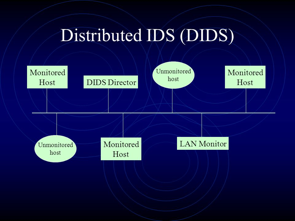 Distributed IDS (DIDS) DIDS Director LAN Monitor Monitored Host Unmonitored host Unmonitored host Monitored Host Monitored Host