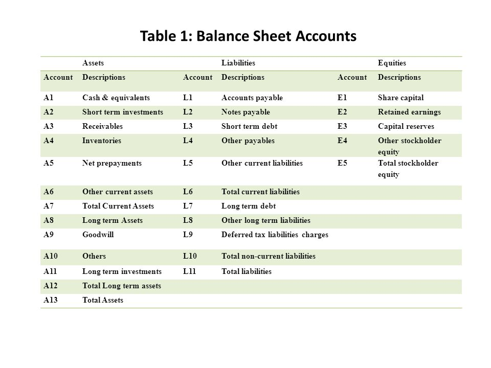 Table 1: Balance Sheet Accounts AssetsLiabilitiesEquities AccountDescriptionsAccountDescriptionsAccountDescriptions A1Cash & equivalentsL1Accounts payableE1Share capital A2Short term investmentsL2Notes payableE2Retained earnings A3ReceivablesL3Short term debtE3Capital reserves A4InventoriesL4Other payablesE4 Other stockholder equity A5Net prepaymentsL5Other current liabilitiesE5 Total stockholder equity A6Other current assetsL6Total current liabilities A7Total Current AssetsL7Long term debt A8Long term AssetsL8Other long term liabilities A9GoodwillL9Deferred tax liabilities charges A10OthersL10Total non-current liabilities A11Long term investmentsL11Total liabilities A12Total Long term assets A13Total Assets