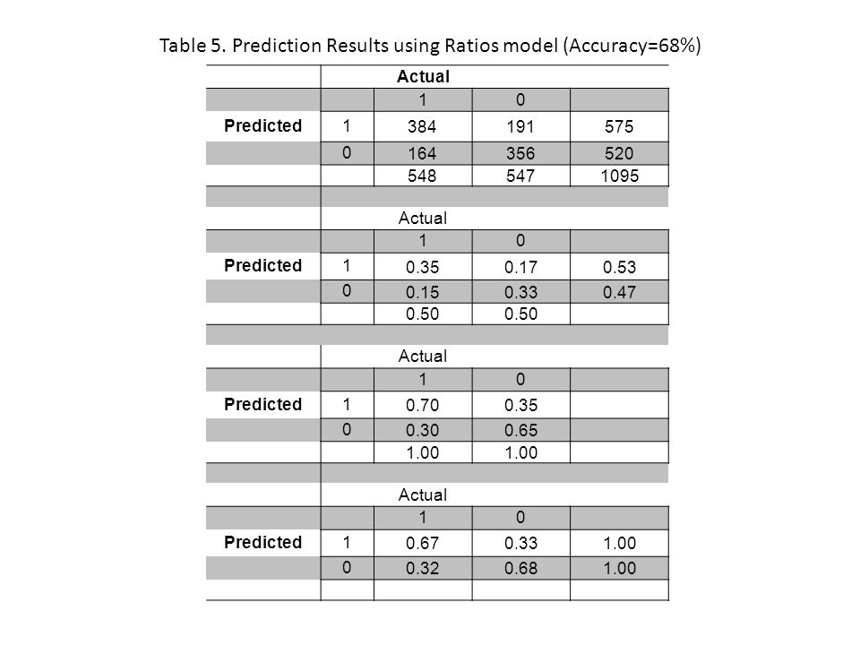 Table 5. Prediction Results using Ratios model (Accuracy=68%) Actual 10 Predicted1 384191575 0 164356520 5485471095 Actual 10 Predicted1 0.350.170.53