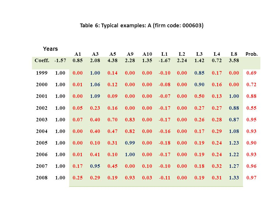 Table 6: Typical examples: A (firm code: 000603) Years A1A3A5A9A10L1L2L3L4L8 Prob.