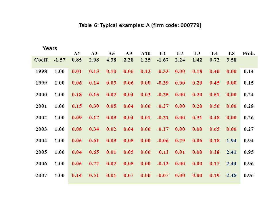 Table 6: Typical examples: A (firm code: 000779) Years A1A3A5A9A10L1L2L3L4L8 Prob.