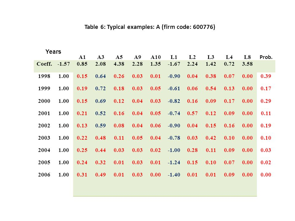 Table 6: Typical examples: A (firm code: 600776) Years A1A3A5A9A10L1L2L3L4L8 Prob. Coeff.-1.570.852.084.382.281.35-1.672.241.420.723.58 19981.000.150.