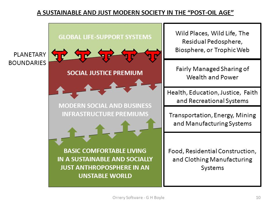 A SUSTAINABLE AND JUST MODERN SOCIETY IN THE POST-OIL AGE GLOBAL LIFE-SUPPORT SYSTEMS SOCIAL JUSTICE PREMIUM MODERN SOCIAL AND BUSINESS INFRASTRUCTURE PREMIUMS 10 Transportation, Energy, Mining and Manufacturing Systems Food, Residential Construction, and Clothing Manufacturing Systems BASIC COMFORTABLE LIVING IN A SUSTAINABLE AND SOCIALLY JUST ANTHROPOSPHERE IN AN UNSTABLE WORLD Health, Education, Justice, Faith and Recreational Systems Wild Places, Wild Life, The Residual Pedosphere, Biosphere, or Trophic Web PLANETARY BOUNDARIES Fairly Managed Sharing of Wealth and Power Orrery Software - G H Boyle