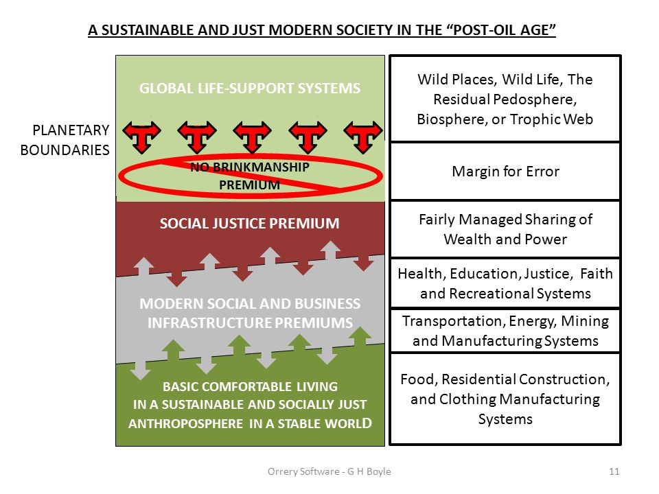 A SUSTAINABLE AND JUST MODERN SOCIETY IN THE POST-OIL AGE GLOBAL LIFE-SUPPORT SYSTEMS 11 Wild Places, Wild Life, The Residual Pedosphere, Biosphere, or Trophic Web PLANETARY BOUNDARIES SOCIAL JUSTICE PREMIUM MODERN SOCIAL AND BUSINESS INFRASTRUCTURE PREMIUMS BASIC COMFORTABLE LIVING IN A SUSTAINABLE AND SOCIALLY JUST ANTHROPOSPHERE IN A STABLE WORL D Transportation, Energy, Mining and Manufacturing Systems Food, Residential Construction, and Clothing Manufacturing Systems Health, Education, Justice, Faith and Recreational Systems Fairly Managed Sharing of Wealth and Power Margin for Error NO BRINKMANSHIP PREMIUM Orrery Software - G H Boyle