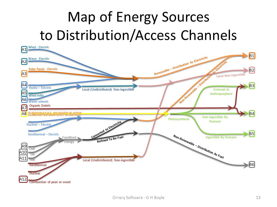 Map of Energy Sources to Distribution/Access Channels Hydro – Electric Solar Panel - Electric Wave - Electric Wind - Electric Water wheels Wind mills
