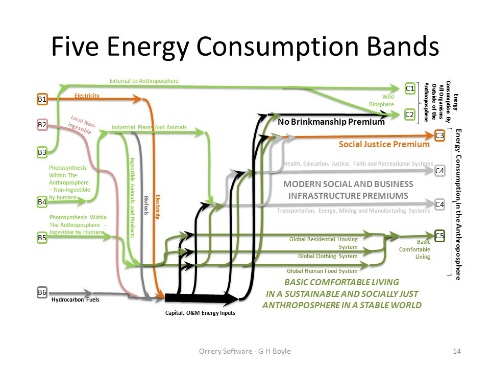 No Brinkmanship Premium Energy Consumption By All Organisms Outside of the Anthroposphere C3 C5 C4 Five Energy Consumption Bands Hydrocarbon Fuels Electricity External to Anthroposphere Photosynthesis Within The Anthroposphere – Non-Ingestible by humans Photosynthesis Within The Anthroposphere – Ingestible by Humans Basic Comfortable Living Transportation, Energy, Mining and Manufacturing Systems Health, Education, Justice, Faith and Recreational Systems Social Justice Premium Wild Biosphere Global Human Food System Ingestible Animals and Products Global Clothing System Global Residential Housing System Capital, O&M Energy Inputs Industrial Plants And Animals Energy Consumption in the Anthroposphere BASIC COMFORTABLE LIVING IN A SUSTAINABLE AND SOCIALLY JUST ANTHROPOSPHERE IN A STABLE WORLD MODERN SOCIAL AND BUSINESS INFRASTRUCTURE PREMIUMS Biofuels Electricity Orrery Software - G H Boyle14 C1 C2 B1 B4 B6 B3 B5 B2 Local Non- ingestible