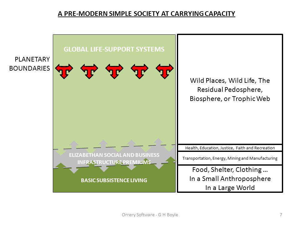 GLOBAL LIFE-SUPPORT SYSTEMS Food, Shelter, Clothing … In a Small Anthroposphere In a Large World PLANETARY BOUNDARIES A PRE-MODERN SIMPLE SOCIETY AT CARRYING CAPACITY 7 Wild Places, Wild Life, The Residual Pedosphere, Biosphere, or Trophic Web Orrery Software - G H Boyle BASIC SUBSISTENCE LIVING Transportation, Energy, Mining and Manufacturing Health, Education, Justice, Faith and Recreation ELIZABETHAN SOCIAL AND BUSINESS INFRASTRUCTURE PREMIUMS