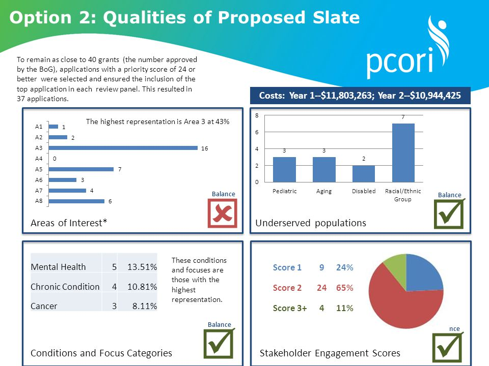 Option 2: Qualities of Proposed Slate Underserved populationsAreas of Interest* Stakeholder Engagement Scores These conditions and focuses are those with the highest representation.