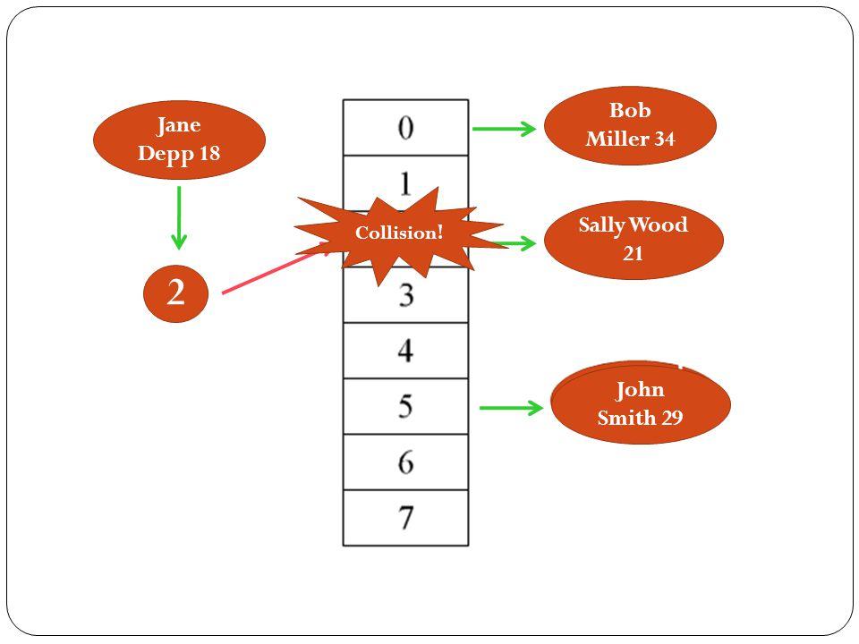 Bob Miller 34 Sally Wood 21 John Smith 29 Jane Depp 18 2 Collision!