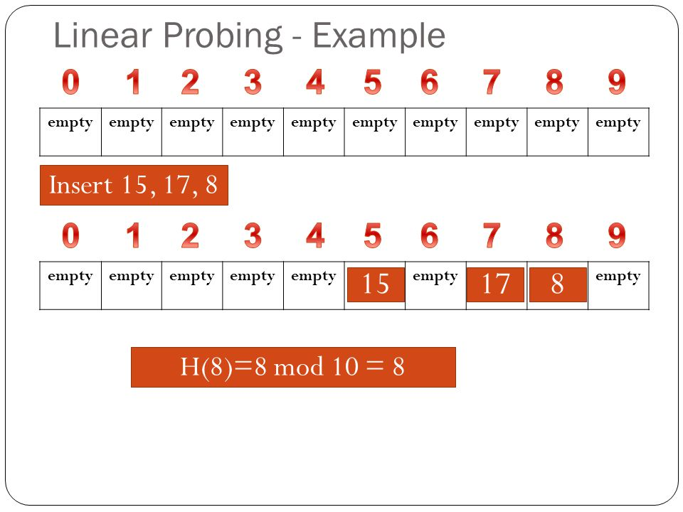 empty Insert 15, 17, 8 empty 81715 H(15)=15 mod 10 = 5H(17)=17 mod 10 = 7H(8)=8 mod 10 = 8 Linear Probing - Example