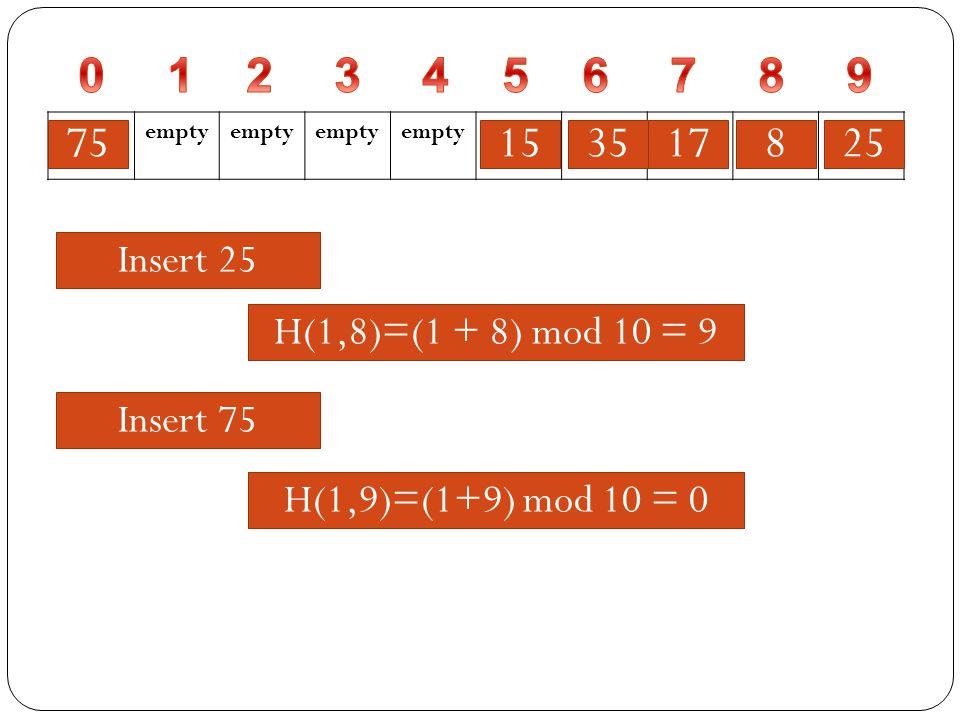 Insert 35 H(35)=35 mod 10 = 5 empty 8171535 Insert 25 25 H(1,5)=(1 + 5) mod 10 = 6H(25)=25 mod 10 = 5H(1,5)=(1 + 5) mod 10 = 6H(1,6)=(1 + 6) mod 10 = 7H(1,7)=(1 + 7) mod 10 = 8H(1,8)=(1 + 8) mod 10 = 9 Insert 75 H(75)=75 mod 10 = 5H(1,5)=(1+5) mod 10 = 6H(1,6)=(1+6) mod 10 = 7H(1,7)=(1+7) mod 10 = 8H(1,8)=(1+8) mod 10 = 9H(1,9)=(1+9) mod 10 = 0 75