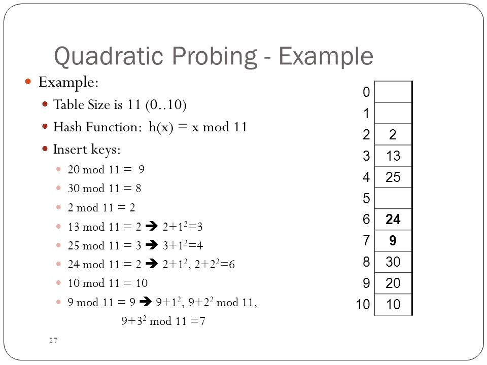 27 Quadratic Probing - Example Example: Table Size is 11 (0..10) Hash Function: h(x) = x mod 11 Insert keys: 20 mod 11 = 9 30 mod 11 = 8 2 mod 11 = 2 13 mod 11 = 2  2+1 2 =3 25 mod 11 = 3  3+1 2 =4 24 mod 11 = 2  2+1 2, 2+2 2 =6 10 mod 11 = 10 9 mod 11 = 9  9+1 2, 9+2 2 mod 11, 9+3 2 mod 11 =7 0 1 22 313 425 5 624 79 830 920 10