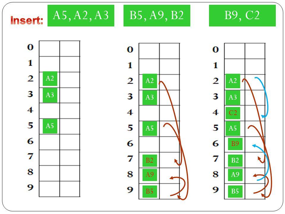 A5, A2, A3 A5 A2 A3 A5 A2 A3 A5 A2 A3 B5, A9, B2B9, C2 A9 B5 B2 A9 B5 B2 C2 B9
