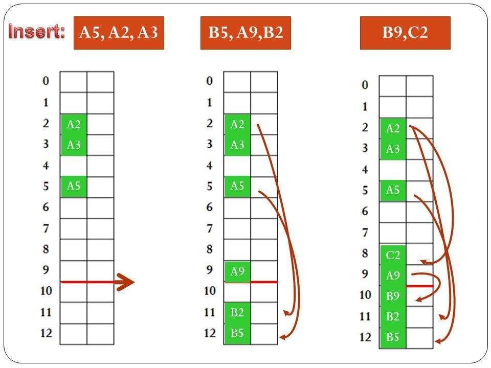 A5, A2, A3 A5 A2 A3 A5 A2 A3 B5, A9,B2 B5 B2 A9 A5 A2 A3 B5 B2 A9 B9,C2 B9 C2