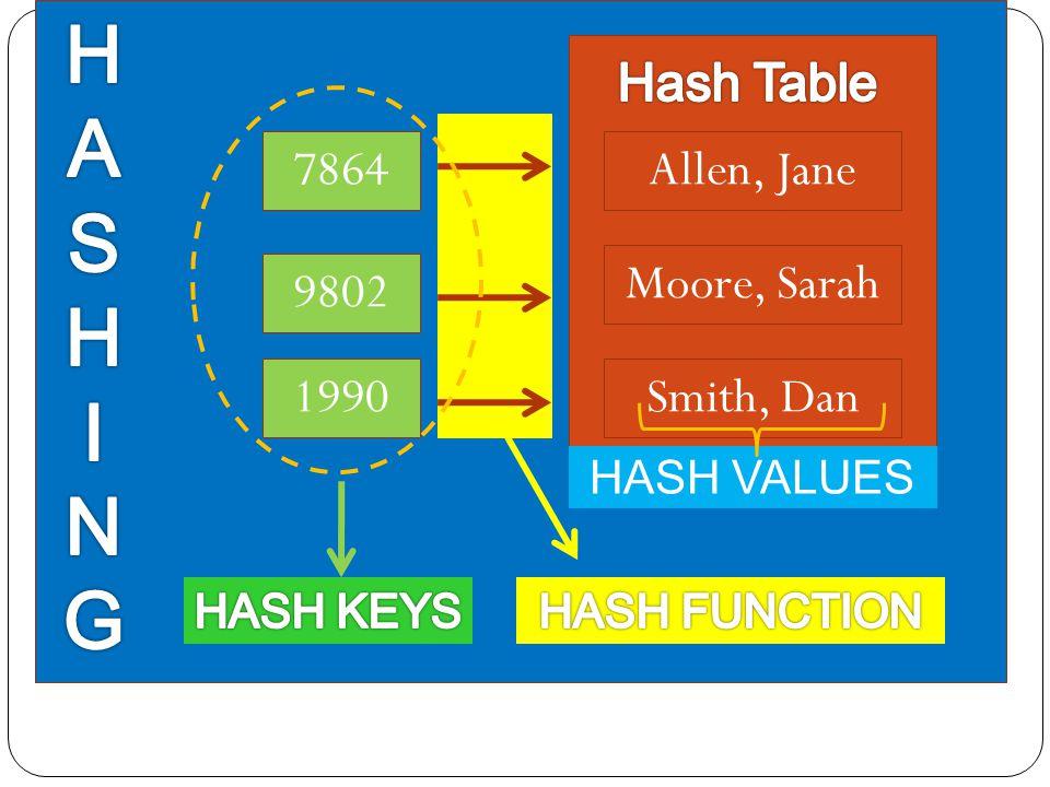 Allen, Jane Moore, Sarah Smith, Dan 7864 9802 1990 HASH VALUES