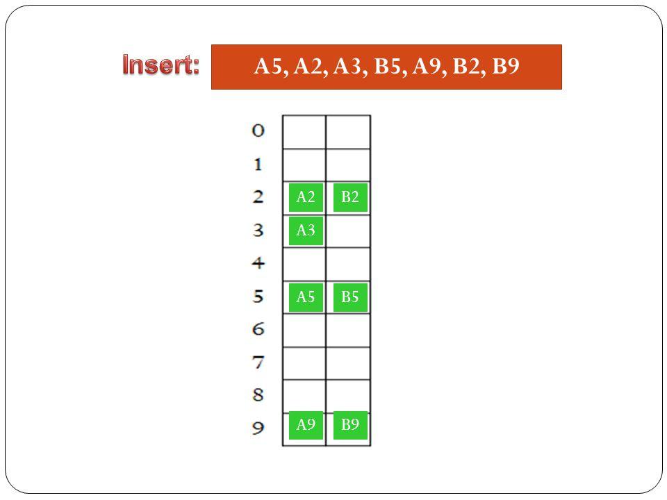 A5, A2, A3, B5, A9, B2, B9 A5 A2 A3 B5 A9 B2 B9