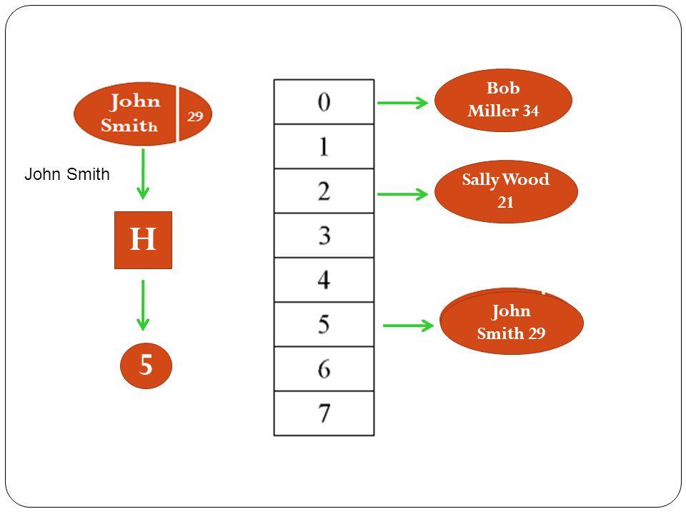 H 5 John Smith Bob Miller 34 Sally Wood 21 John Smith 29