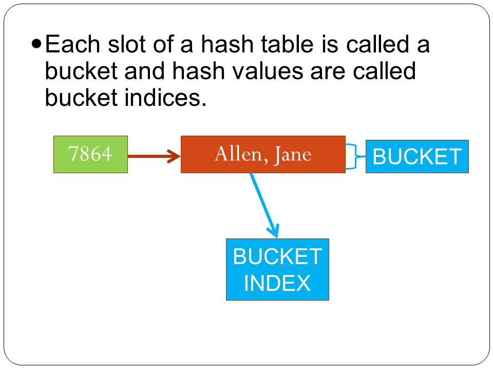 Allen, Jane7864 BUCKET INDEX Each slot of a hash table is called a bucket and hash values are called bucket indices.