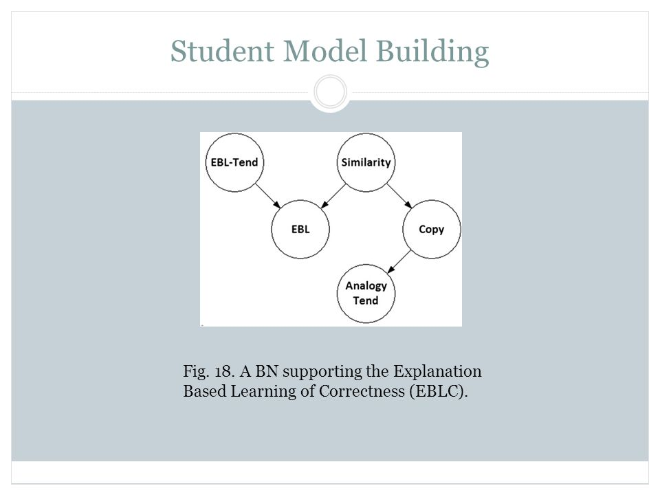 Student Model Building Fig. 18. A BN supporting the Explanation Based Learning of Correctness (EBLC).