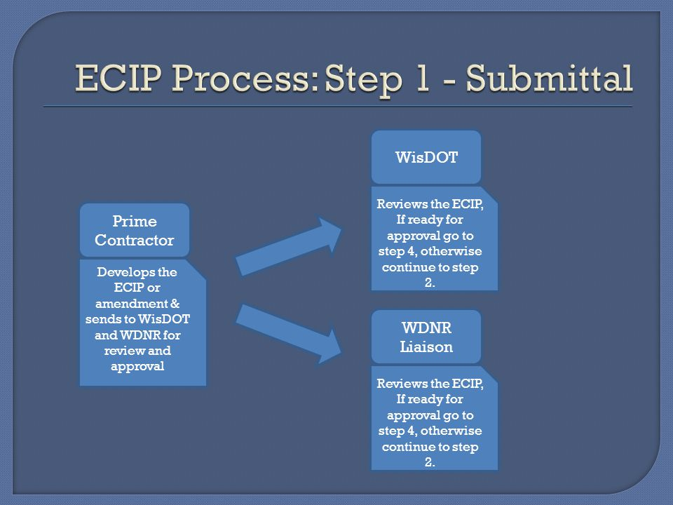 Prime Contractor Develops the ECIP or amendment & sends to WisDOT and WDNR for review and approval WisDOT Reviews the ECIP, If ready for approval go to step 4, otherwise continue to step 2.