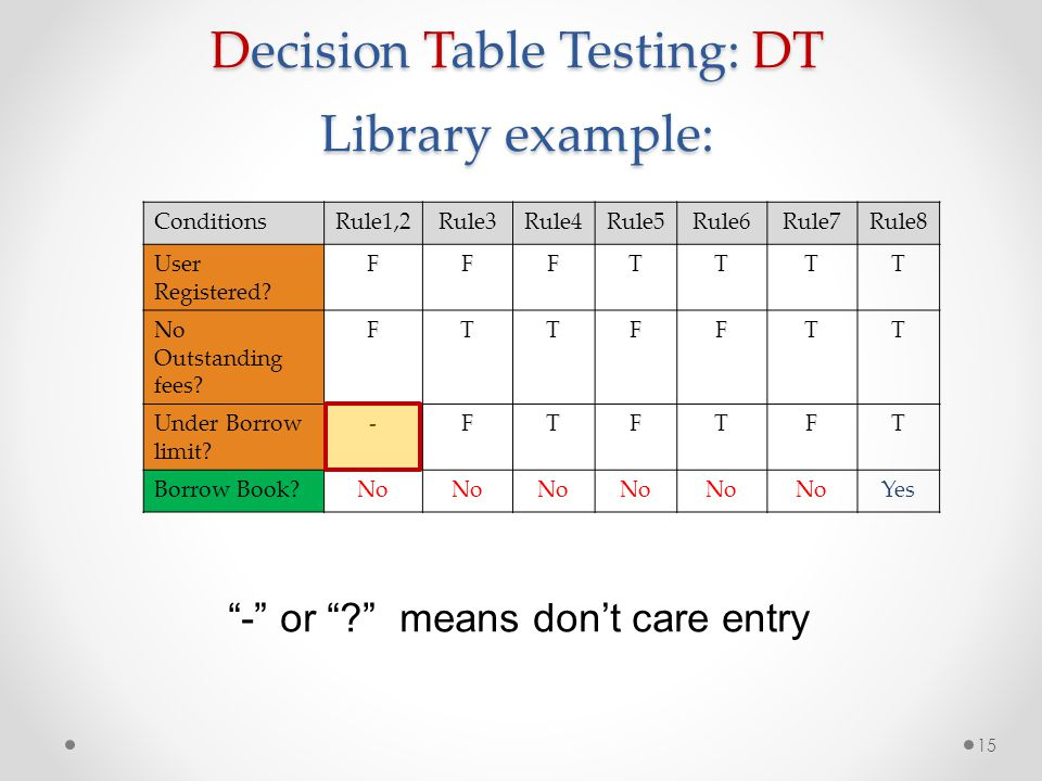 Decision Table Testing: DT Library example: 15 ConditionsRule1,2Rule3Rule4Rule5Rule6Rule7Rule8 User Registered? FFFTTTT No Outstanding fees? FTTFFTT U
