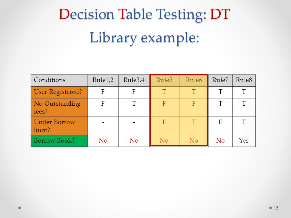 Decision Table Testing: DT Library example: 18 ConditionsRule1,2Rule3,4Rule5Rule6Rule7Rule8 User Registered?FFTTTT No Outstanding fees? FTFFTT Under B