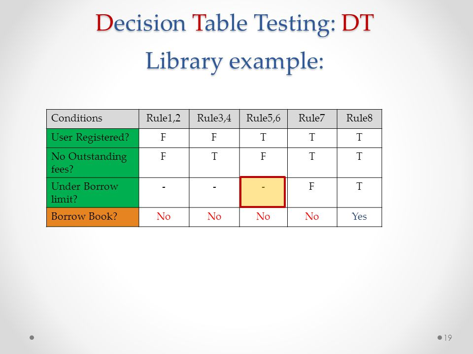 Decision Table Testing: DT Library example: 19 ConditionsRule1,2Rule3,4Rule5,6Rule7Rule8 User Registered?FFTTT No Outstanding fees? FTFTT Under Borrow