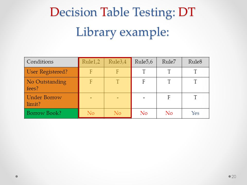 Decision Table Testing: DT Library example: 20 ConditionsRule1,2Rule3,4Rule5,6Rule7Rule8 User Registered?FFTTT No Outstanding fees? FTFTT Under Borrow