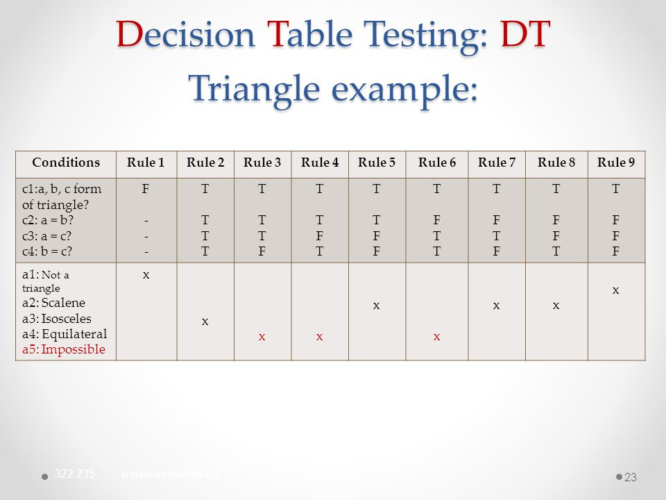 Decision Table Testing: DT Triangle example: ConditionsRule 1Rule 2Rule 3Rule 4Rule 5Rule 6Rule 7Rule 8Rule 9 c1:a, b, c form of triangle? c2: a = b?