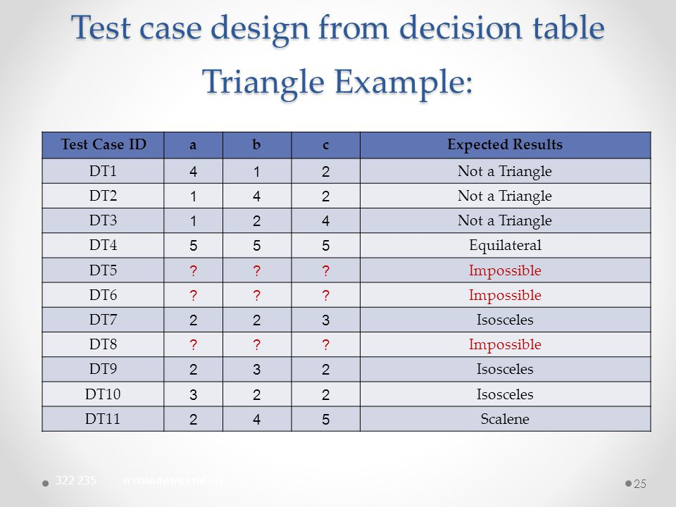 Test case design from decision table Triangle Example: 322 235 การทดสอบซอฟต์แวร์ 25 Test Case IDabcExpected Results DT1 412 Not a Triangle DT2 142 Not