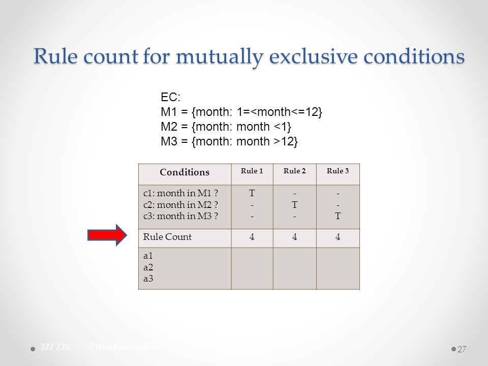 Rule count for mutually exclusive conditions 322 235 การทดสอบซอฟต์แวร์ 27 Conditions Rule 1Rule 2Rule 3 c1: month in M1 ? c2: month in M2 ? c3: month
