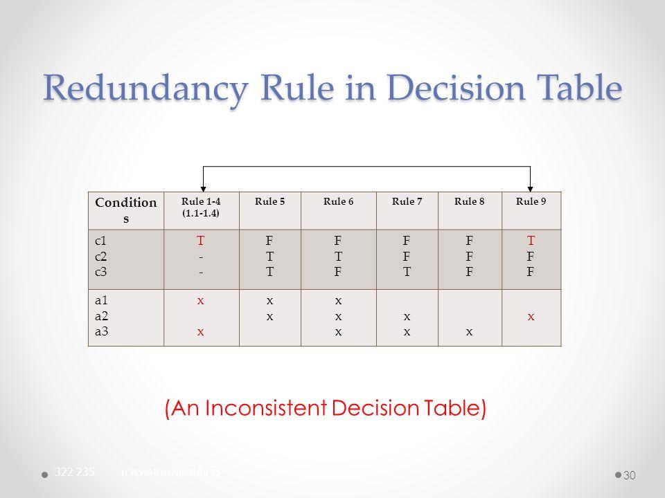 Redundancy Rule in Decision Table 322 235 การทดสอบซอฟต์แวร์ 30 Condition s Rule 1-4 (1.1-1.4) Rule 5Rule 6Rule 7Rule 8Rule 9 c1 c2 c3 T--T-- FTTFTT FT