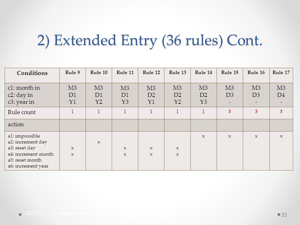 2) Extended Entry (36 rules) Cont. Conditions Rule 9Rule 10Rule 11Rule 12Rule 13Rule 14Rule 15Rule 16Rule 17 c1: month in c2: day in c3: year in M3 D1