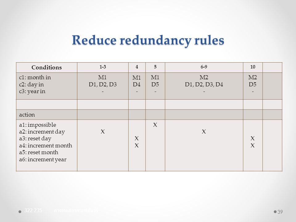 Reduce redundancy rules Conditions 1-3456-910 c1: month in c2: day in c3: year in M1 D1, D2, D3 - M1 D4 - M1 D5 - M2 D1, D2, D3, D4 - M2 D5 - action a