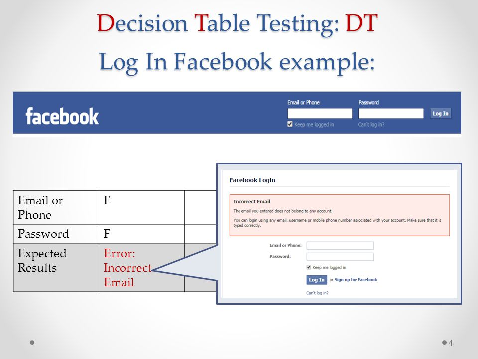 Decision Table Testing: DT Log In Facebook example: 5 Email or PhoneFT PasswordFF Expected Results Error: Incorrect Email Error: Please Confirm Password